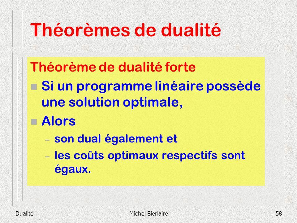 Théorèmes de dualité Théorème de dualité forte