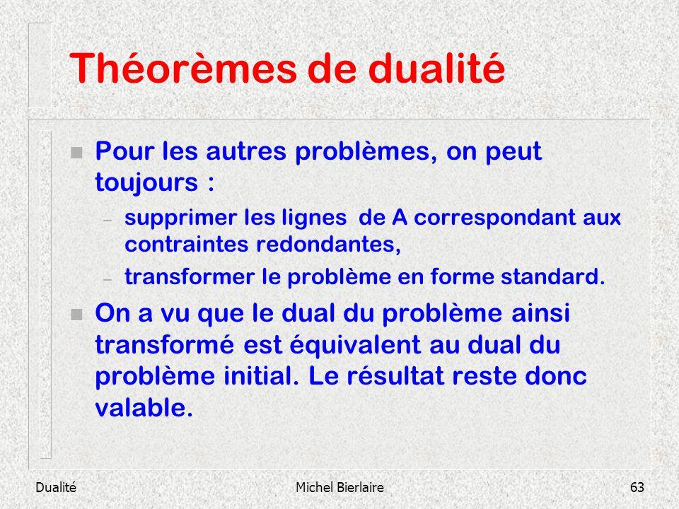 Théorèmes de dualité Pour les autres problèmes, on peut toujours :