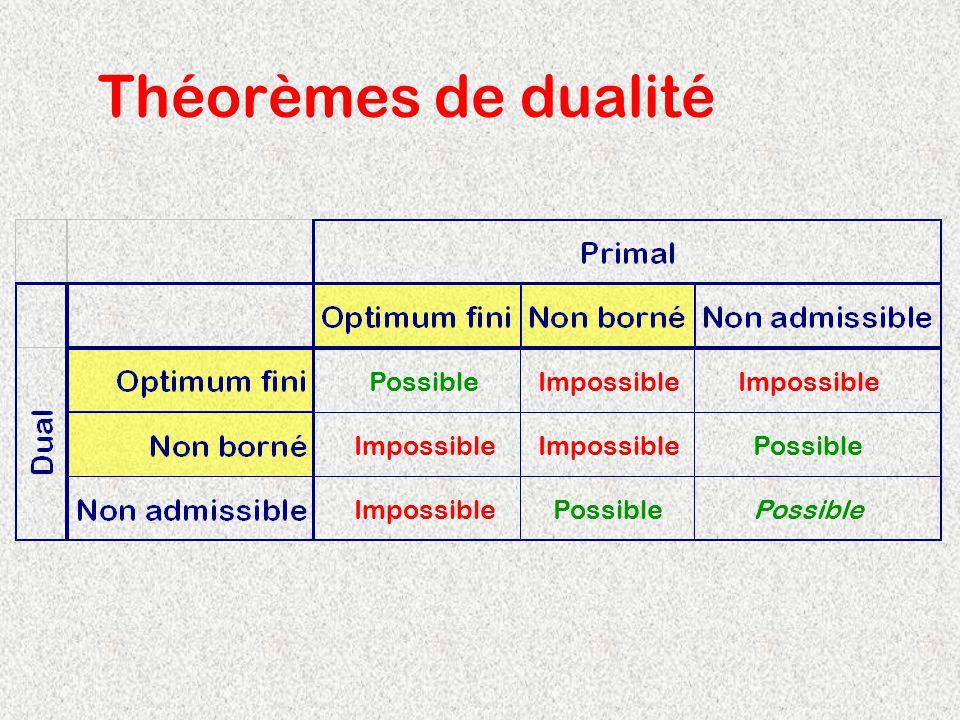 Théorèmes de dualité Possible Impossible Impossible Impossible
