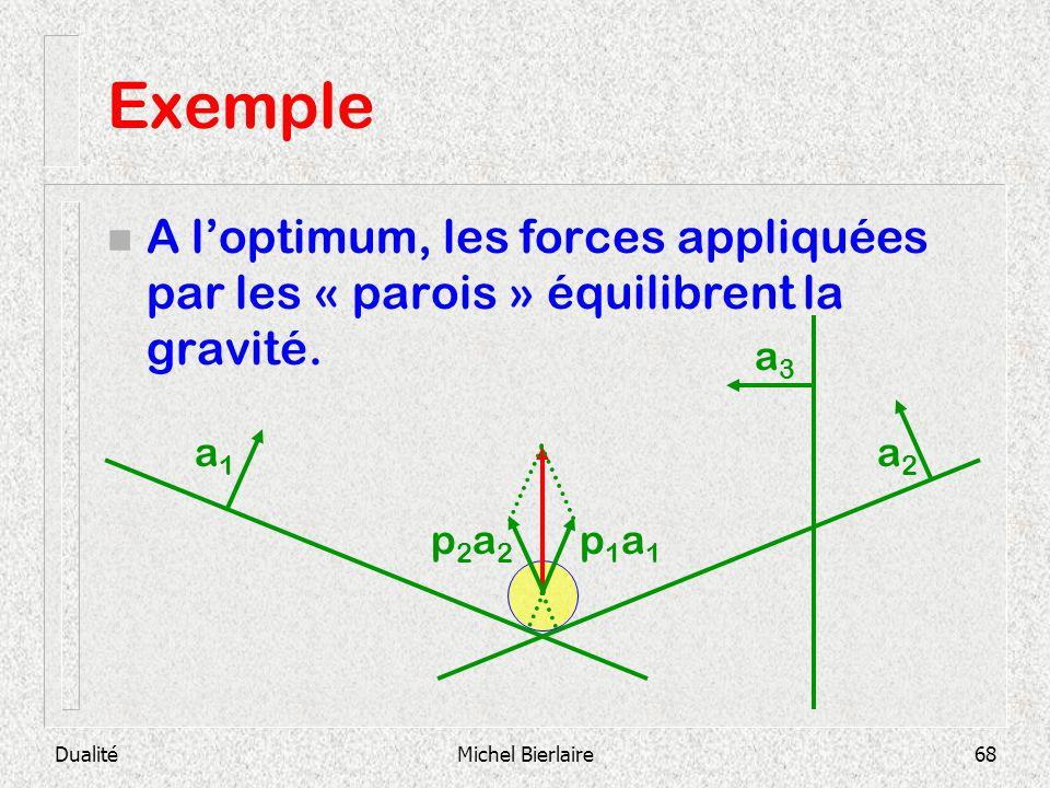 Exemple A l'optimum, les forces appliquées par les « parois » équilibrent la gravité. a1. a2. a3.