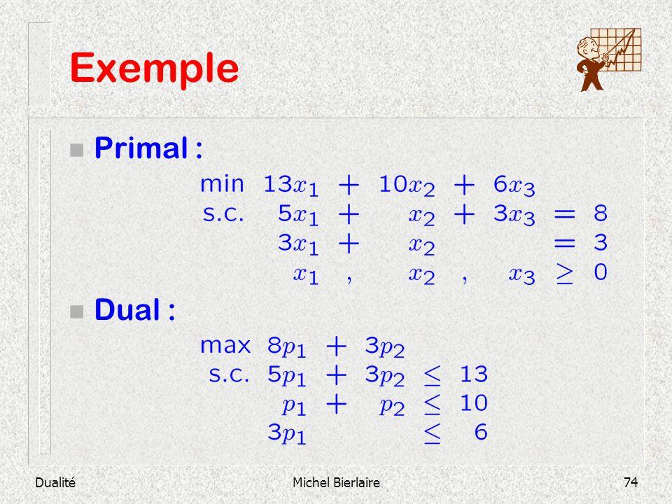 Exemple Primal : Dual : Dualité Michel Bierlaire
