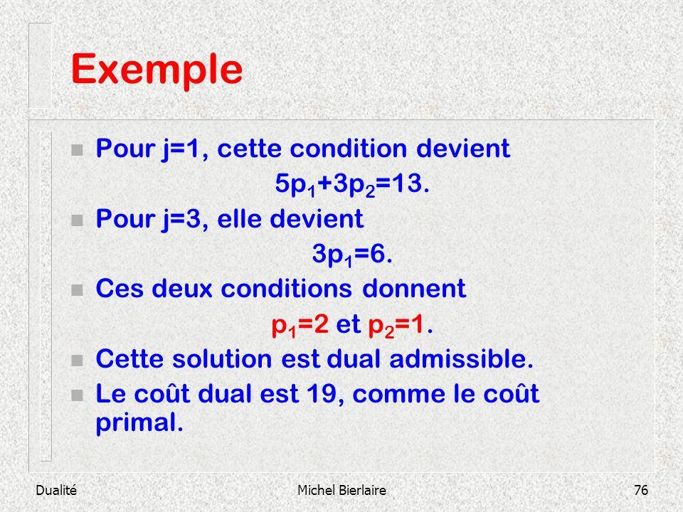 Exemple Pour j=1, cette condition devient 5p1+3p2=13.
