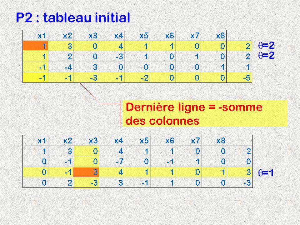 P2 : tableau initial =2 =2 Dernière ligne = -somme des colonnes =1