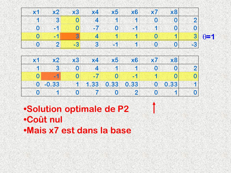 =1 Solution optimale de P2 Coût nul Mais x7 est dans la base