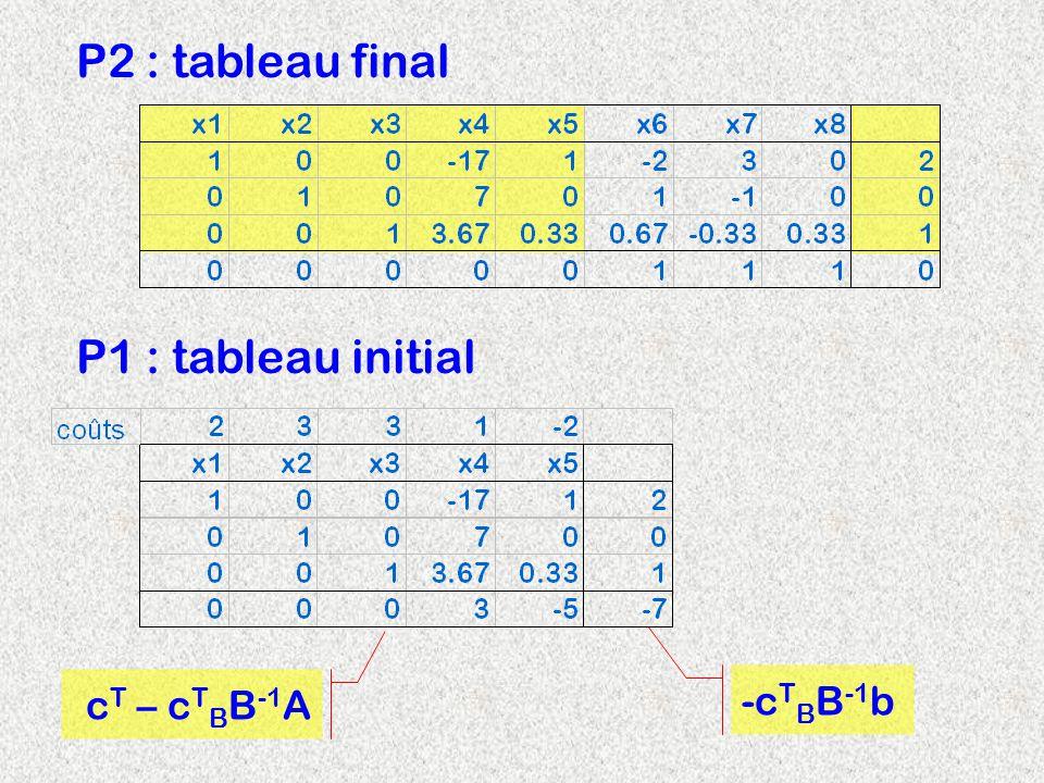 P2 : tableau final P1 : tableau initial cT – cTBB-1A -cTBB-1b