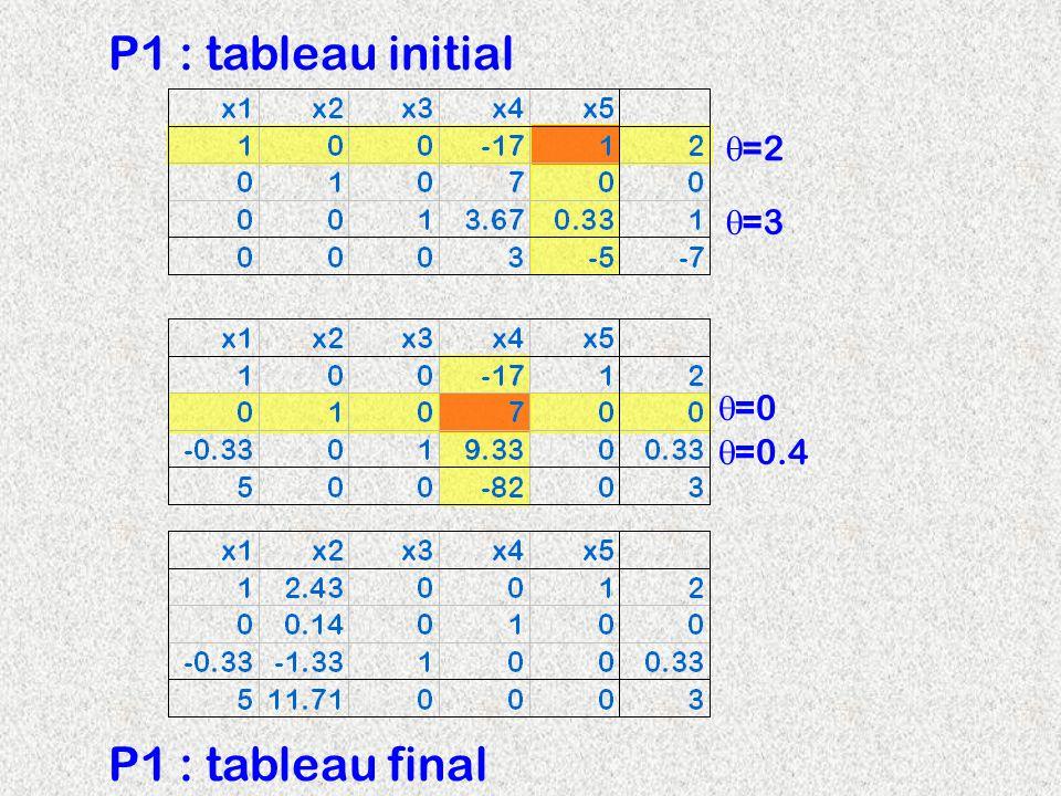 P1 : tableau initial =2 =3 =0 =0.4 P1 : tableau final