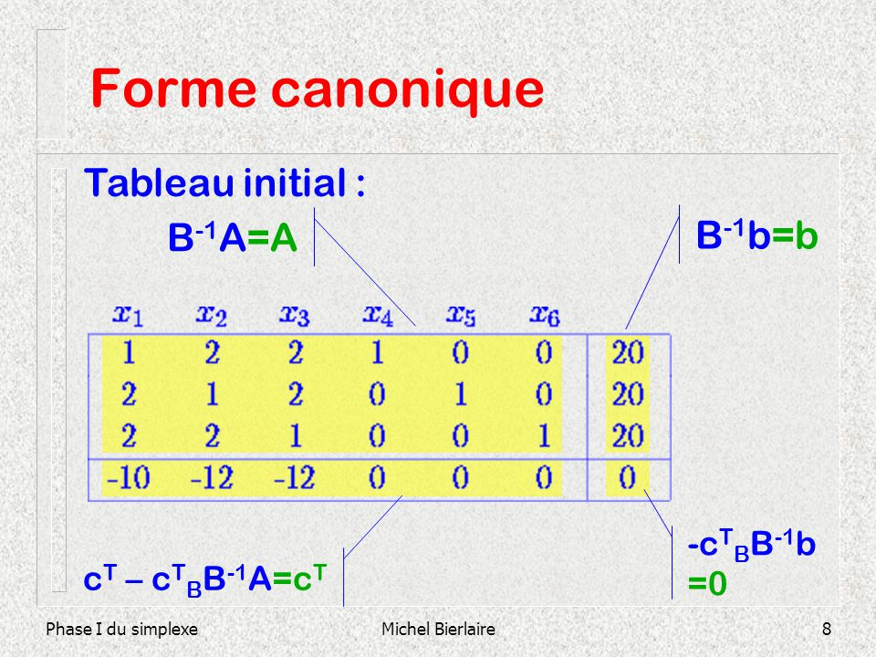 Forme canonique Tableau initial : B-1A=A B-1b=b -cTBB-1b =0