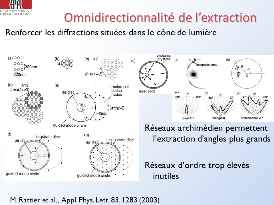 Omnidirectionnalité de l'extraction