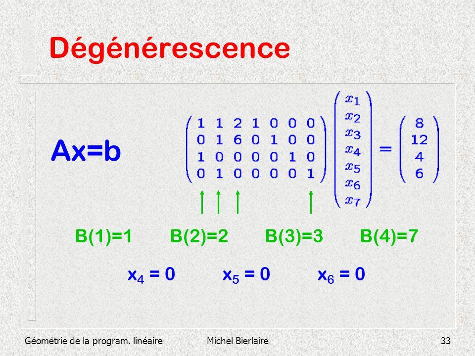 Dégénérescence Ax=b B(1)=1 B(2)=2 B(3)=3 B(4)=7 x4 = 0 x5 = 0 x6 = 0