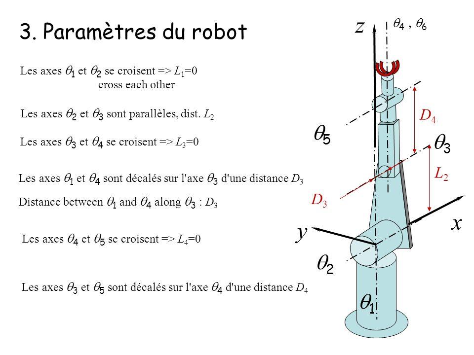 z x y 3. Paramètres du robot q5 q3 q2 q1 D4 L2 D3 q4 , q6