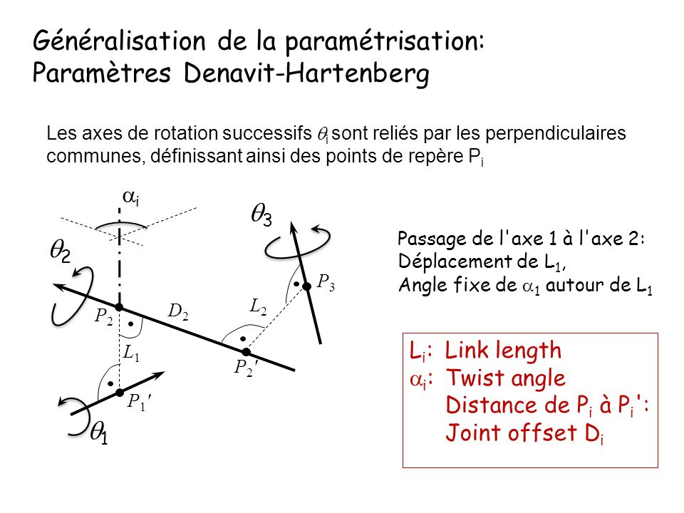 Généralisation de la paramétrisation: Paramètres Denavit-Hartenberg