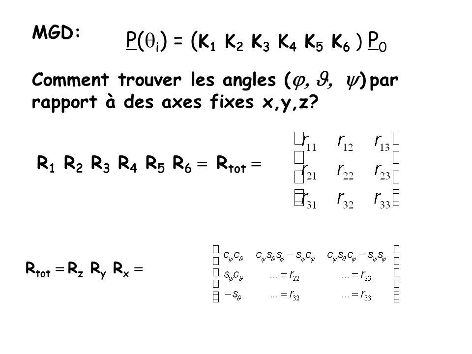 P(qi) = (K1 K2 K3 K4 K5 K6 ) P0 MGD: Comment trouver les angles (j, J, y) par rapport à des axes fixes x,y,z