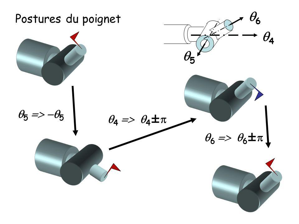 Postures du poignet q5 q4 q6 q5 => -q5 q4 => q4±p q6 => q6±p