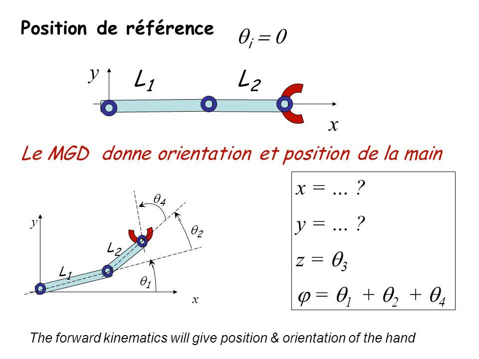 qi = 0 y L1 L2 x x = … y = … z = q3 j = q1 + q2 + q4