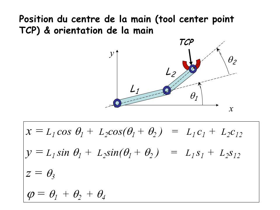 x = L1 cos q1 + L2cos(q1 + q2 ) = L1 c1 + L2c12