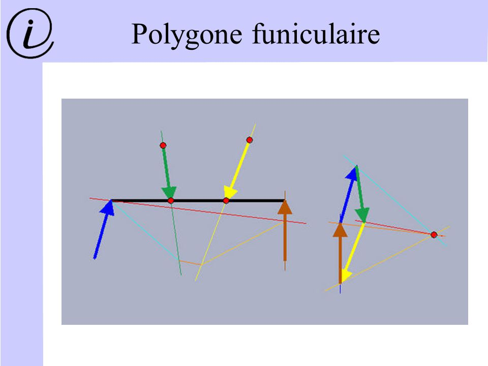 Polygone funiculaire