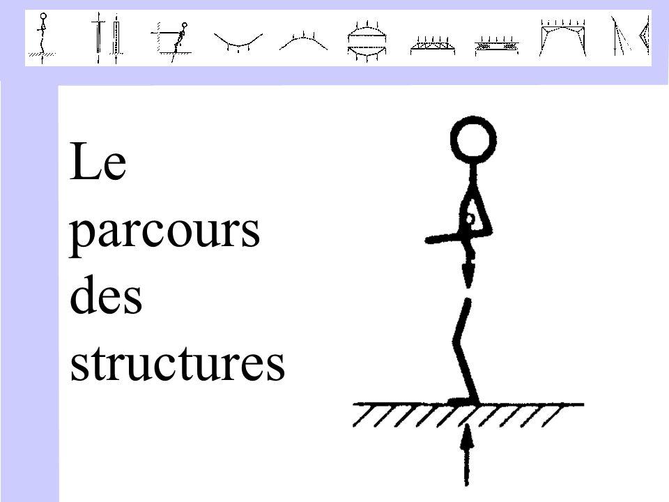 Le parcours des structures