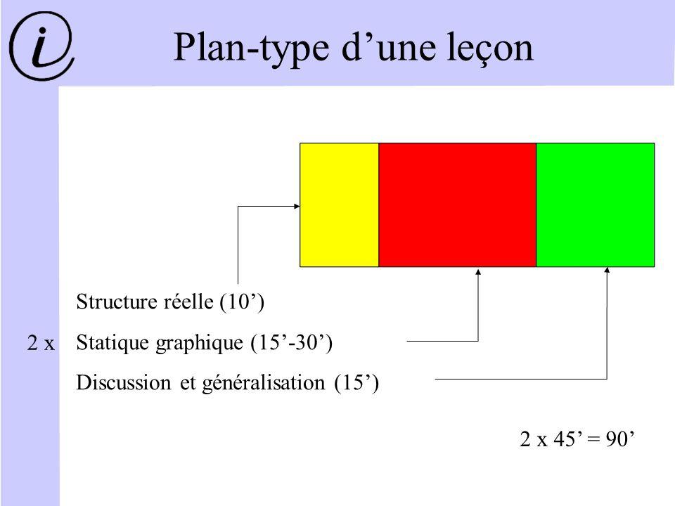 Plan-type d'une leçon Structure réelle (10')