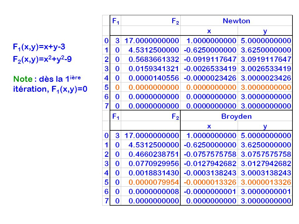 F1(x,y)=x+y-3 F2(x,y)=x2+y2-9 Note : dès la 1ière itération, F1(x,y)=0