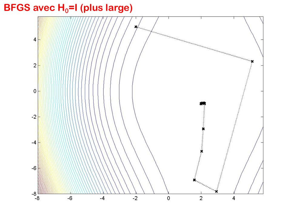 BFGS avec H0=I (plus large)