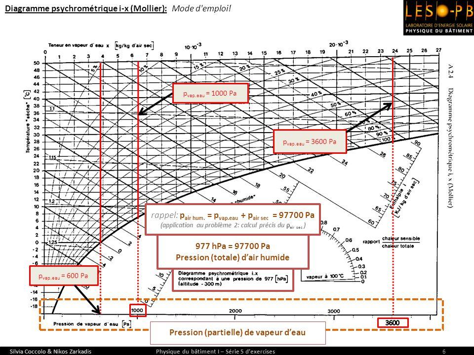 Diagramme psychrométrique i-x (Mollier): Mode d emploi!
