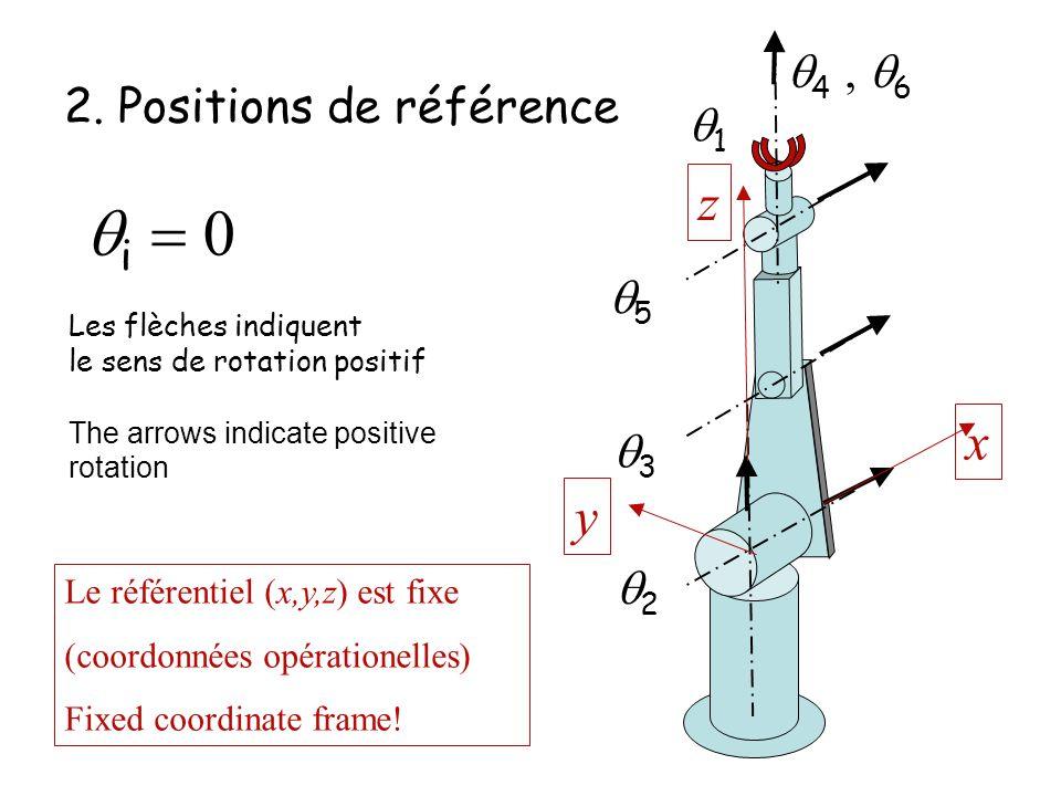 2. Positions de référence
