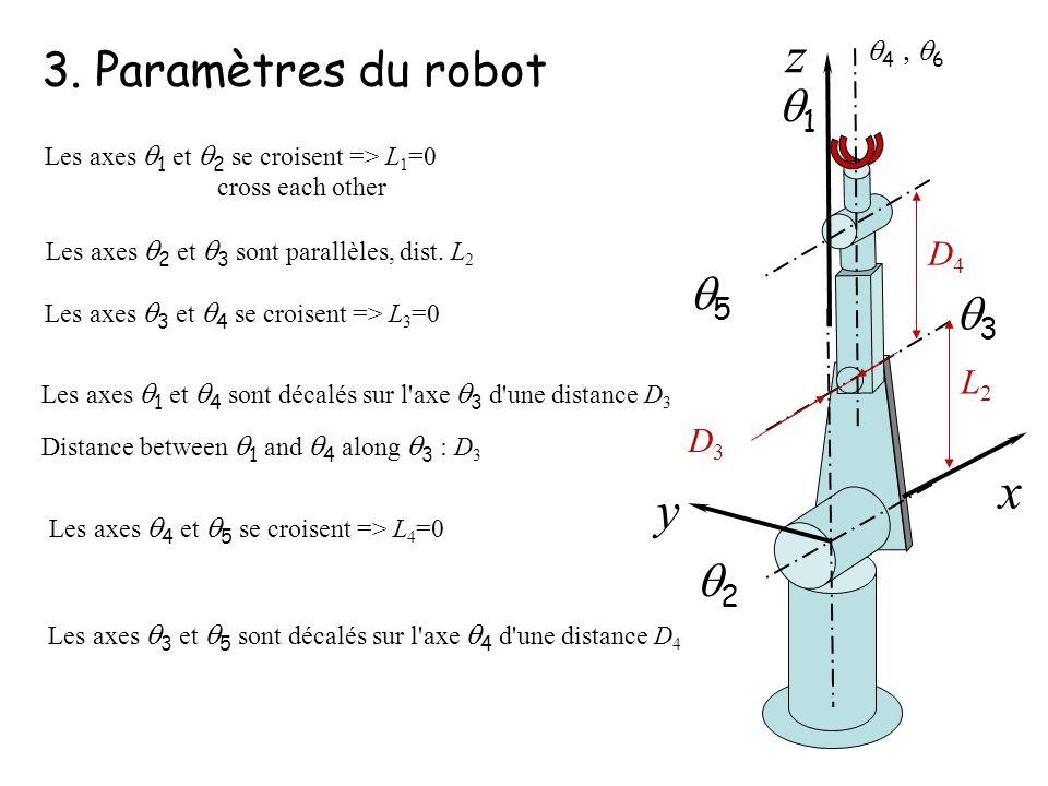 z x y 3. Paramètres du robot q1 q5 q3 q2 D4 L2 D3 q4 , q6