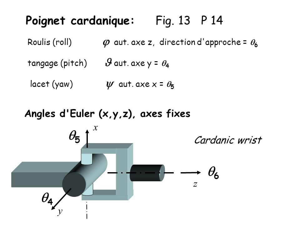Poignet cardanique: Fig. 13 P 14
