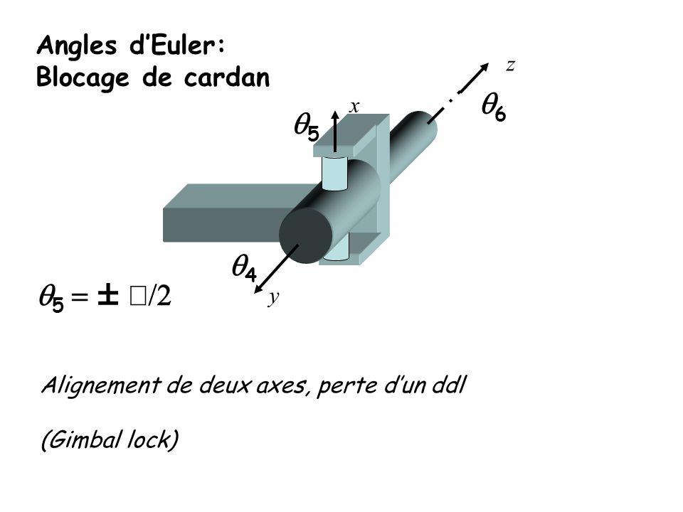 Angles d'Euler: Blocage de cardan