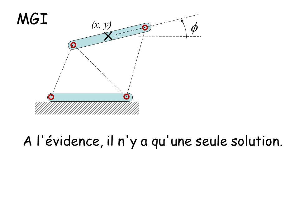 MGI (x, y) f A l évidence, il n y a qu une seule solution.