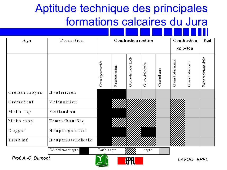 Aptitude technique des principales formations calcaires du Jura