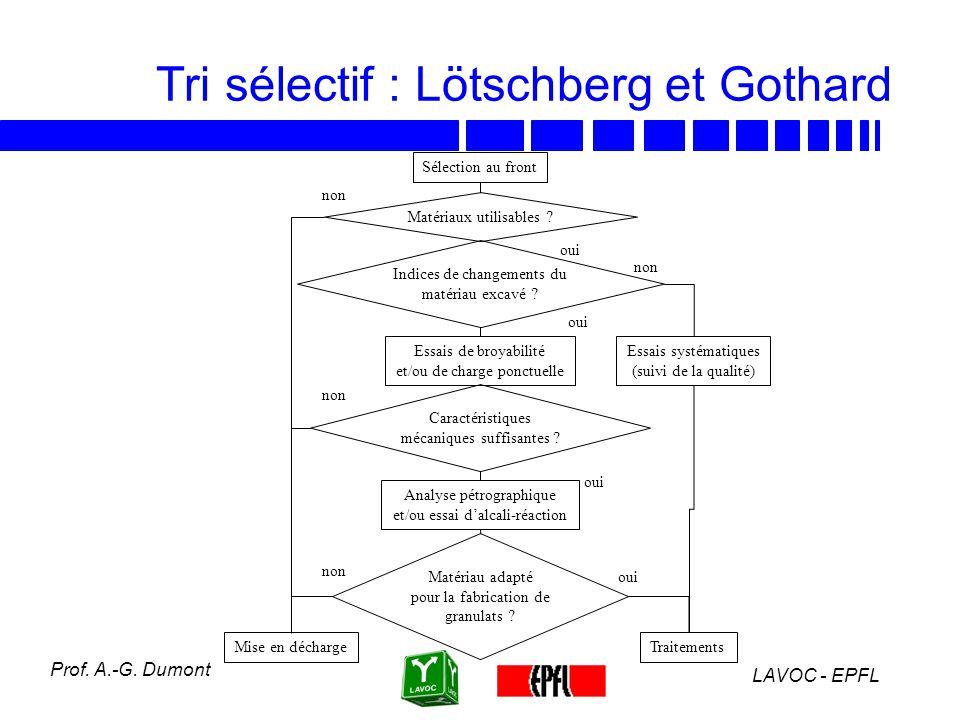 Tri sélectif : Lötschberg et Gothard