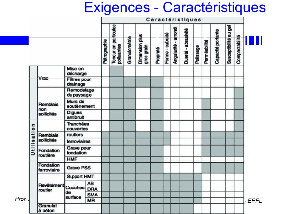 Exigences - Caractéristiques