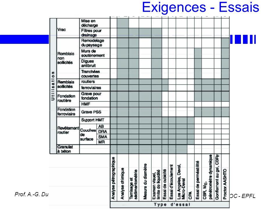 Exigences - Essais