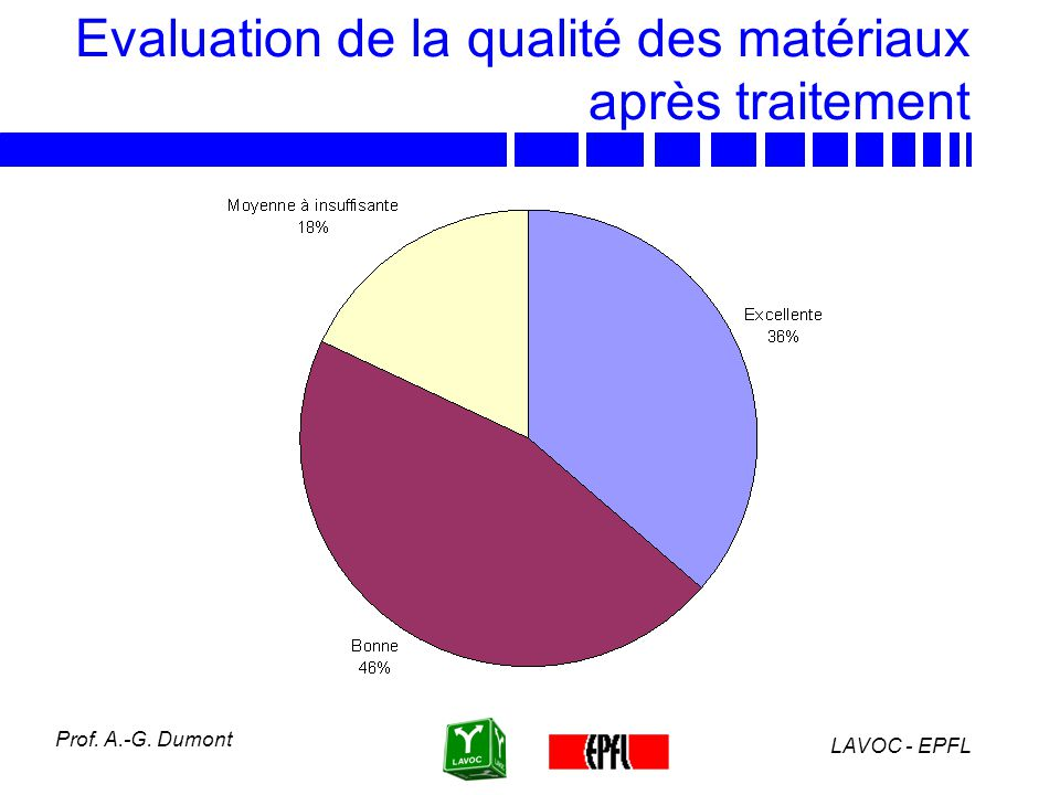 Evaluation de la qualité des matériaux après traitement