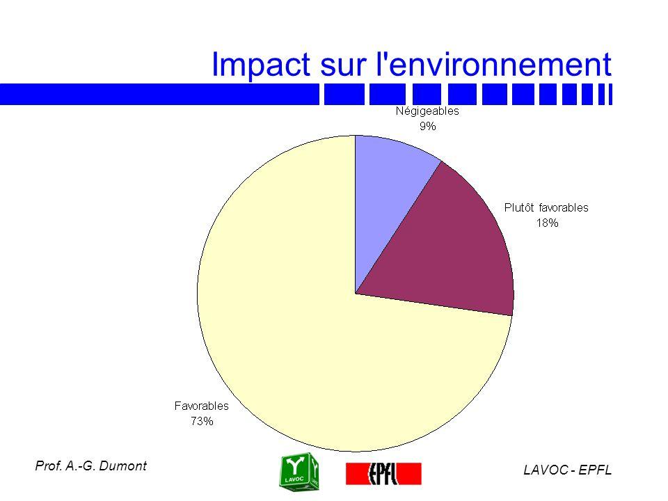 Impact sur l environnement