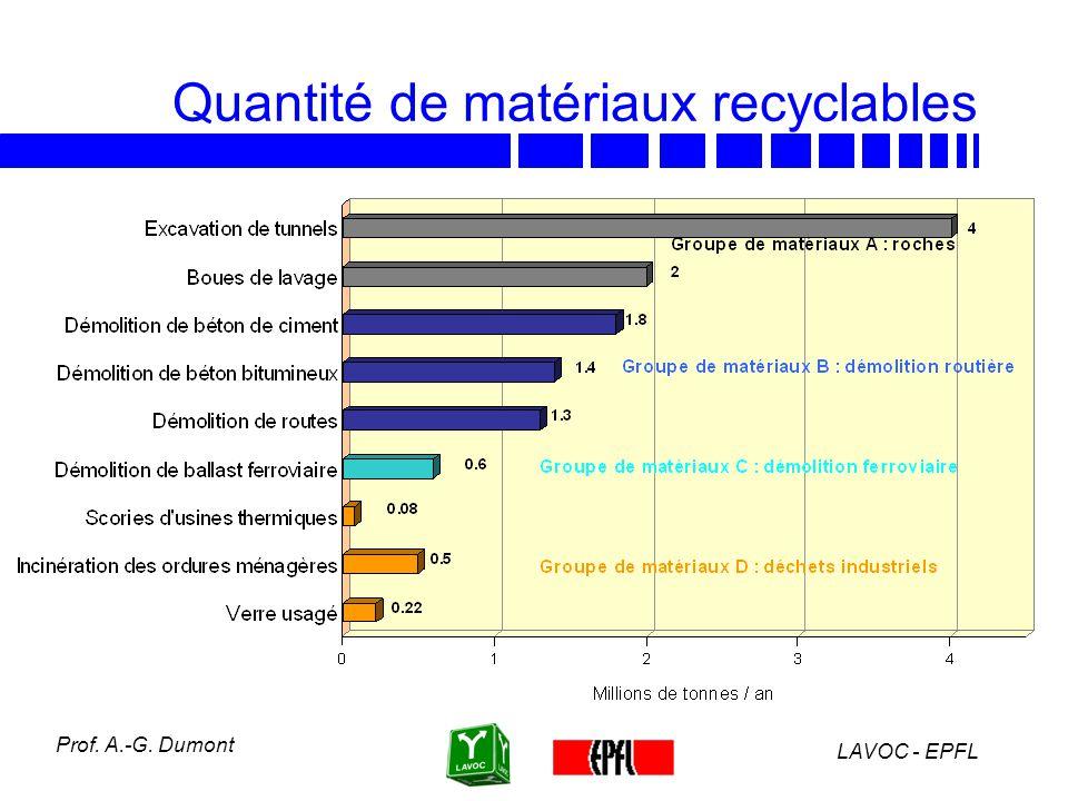 Quantité de matériaux recyclables