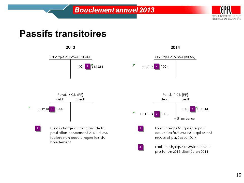 Bouclement annuel 2013 Passifs transitoires 10
