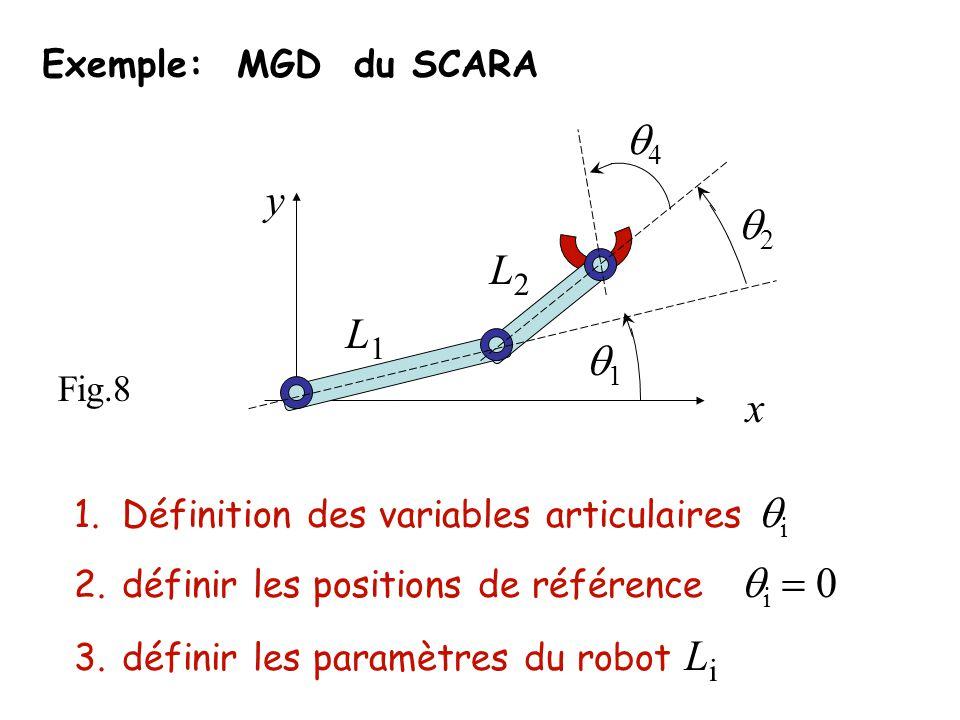 q4 y q2 L2 L1 q1 x Exemple: MGD du SCARA Fig.8