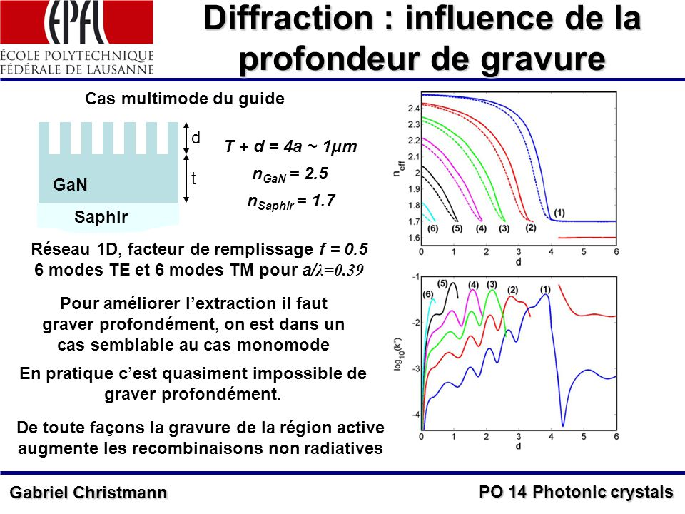 Diffraction : influence de la profondeur de gravure