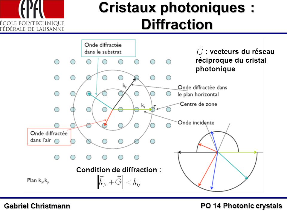 Cristaux photoniques : Diffraction