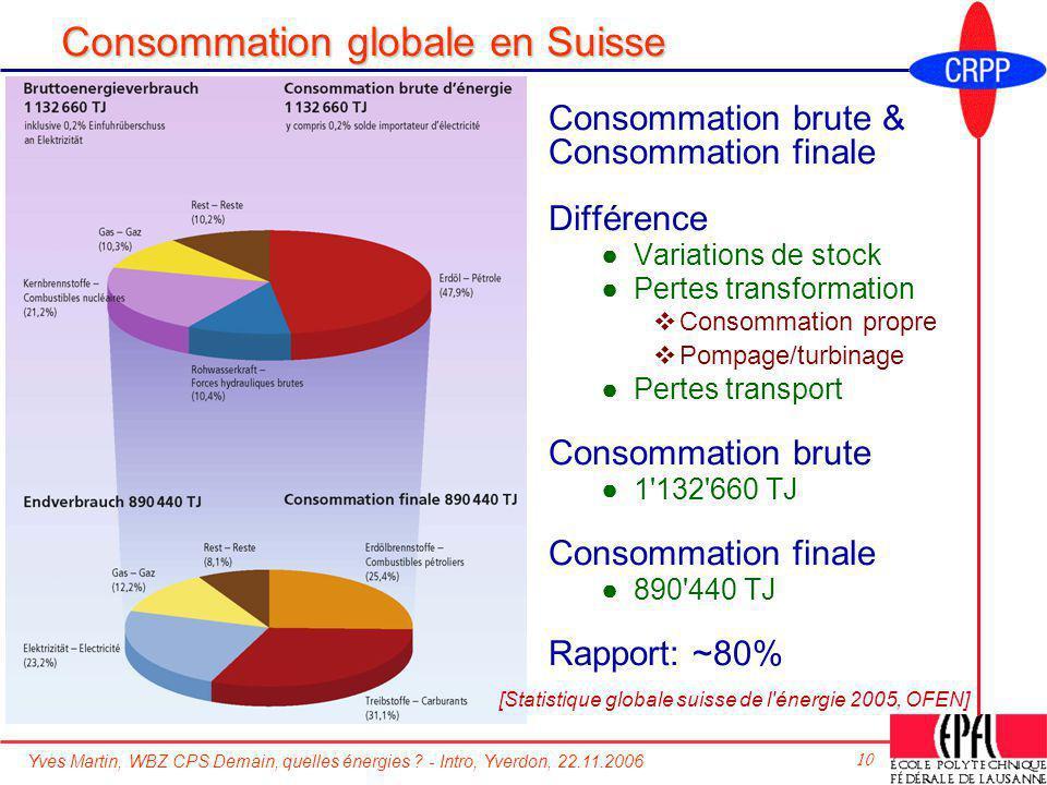 Consommation globale en Suisse