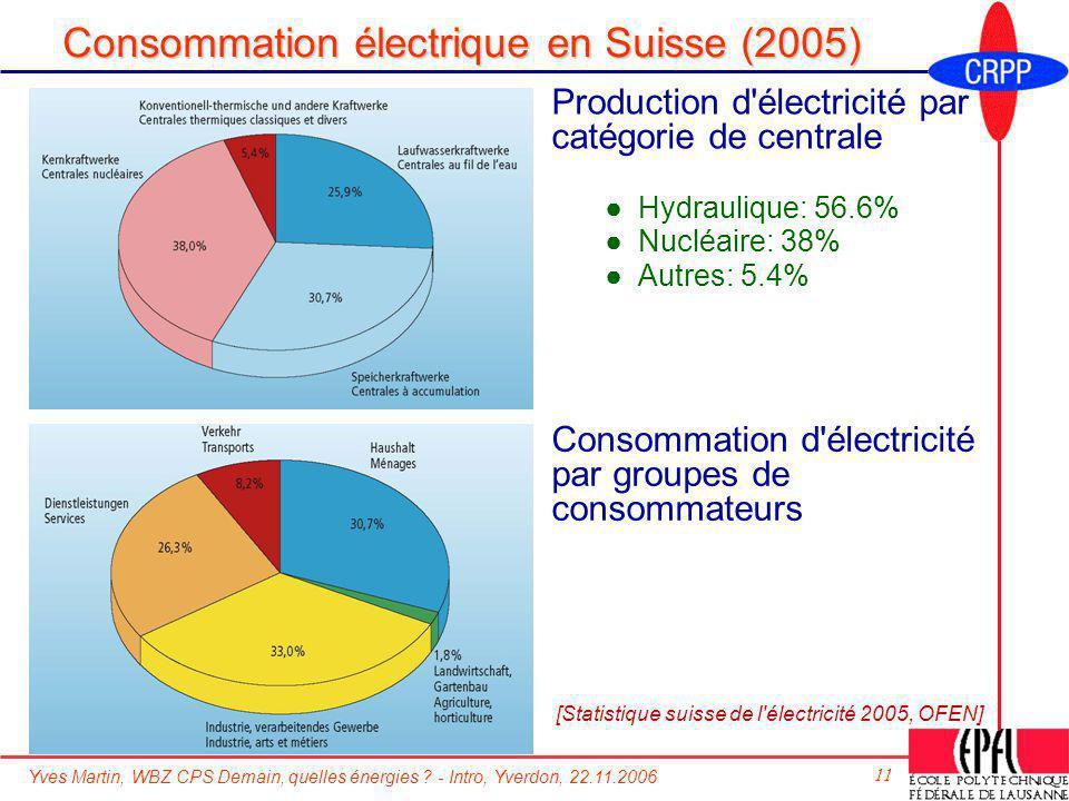 Consommation électrique en Suisse (2005)