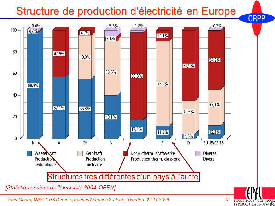Structure de production d électricité en Europe