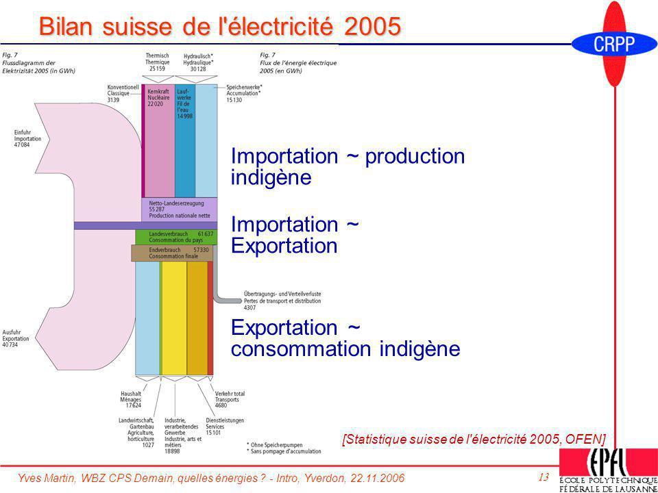 Bilan suisse de l électricité 2005