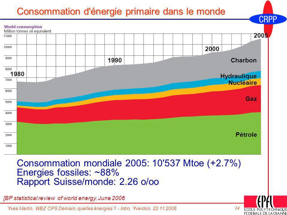 Consommation d énergie primaire dans le monde
