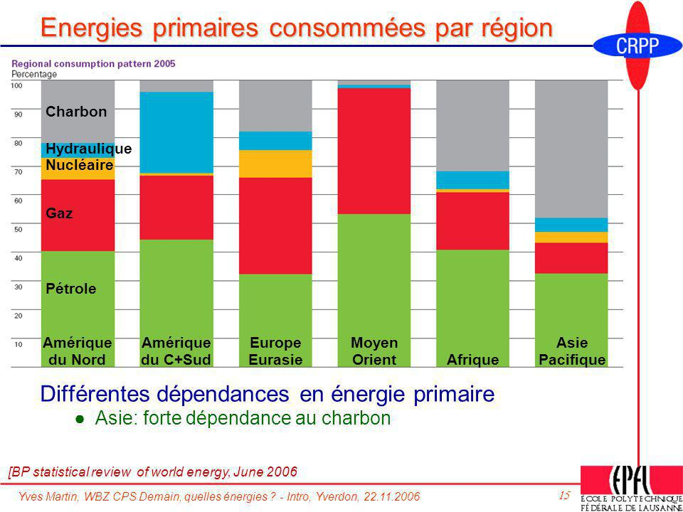Energies primaires consommées par région