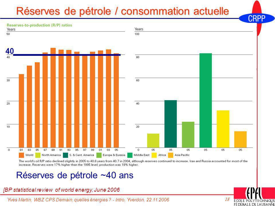 Réserves de pétrole / consommation actuelle