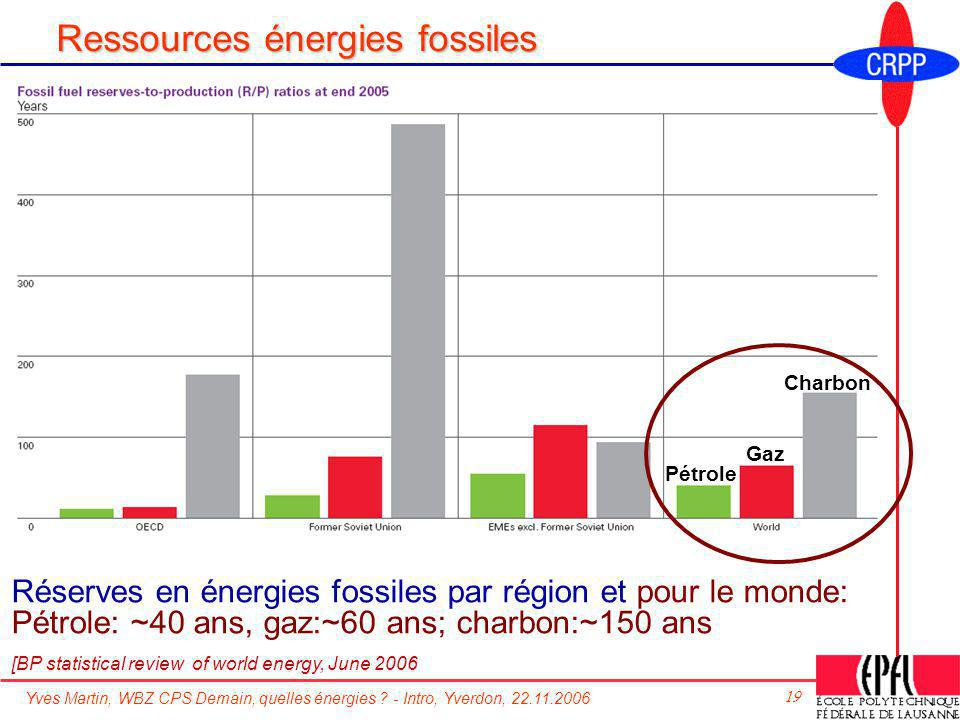 Ressources énergies fossiles