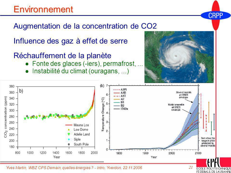Environnement Augmentation de la concentration de CO2